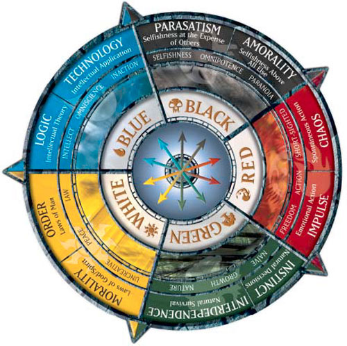 Color Wheels Philosophy Function Magic Storyline Magic